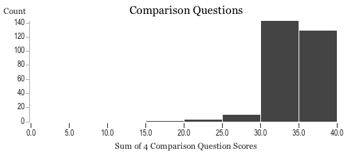 Histogram of players' scores on the compare questions