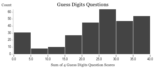 Histogram of players' scores on the digits questions