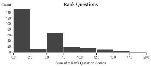 Histogram of players' scores on the rank questions