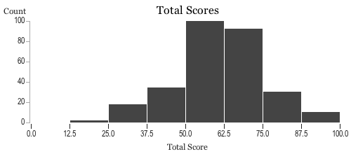 Histogram of players' scores