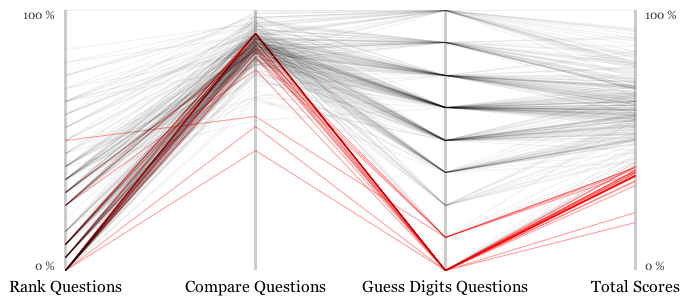 Parallel Coordinates Plot of Total Player Scores with Respect to Question Type - Bottom 10% of Scores in Red
