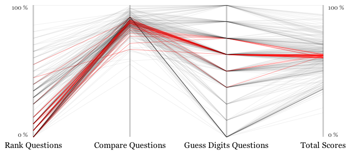 Parallel Coordinates Plot of Total Player Scores with Respect to Question Type - Middle 10% of Scores in Red