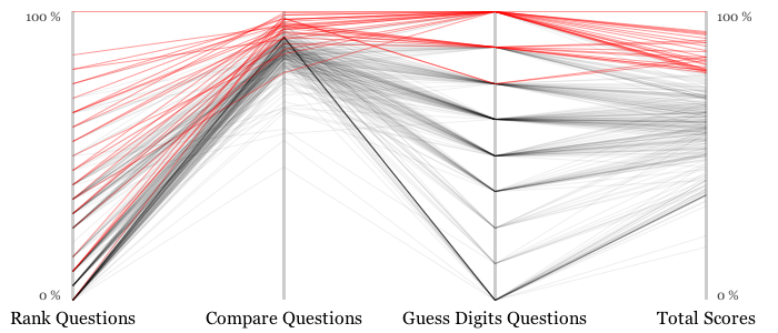 Parallel Coordinates Plot of Total Player Scores with Respect to Question Type - Top 10% of Scores in Red